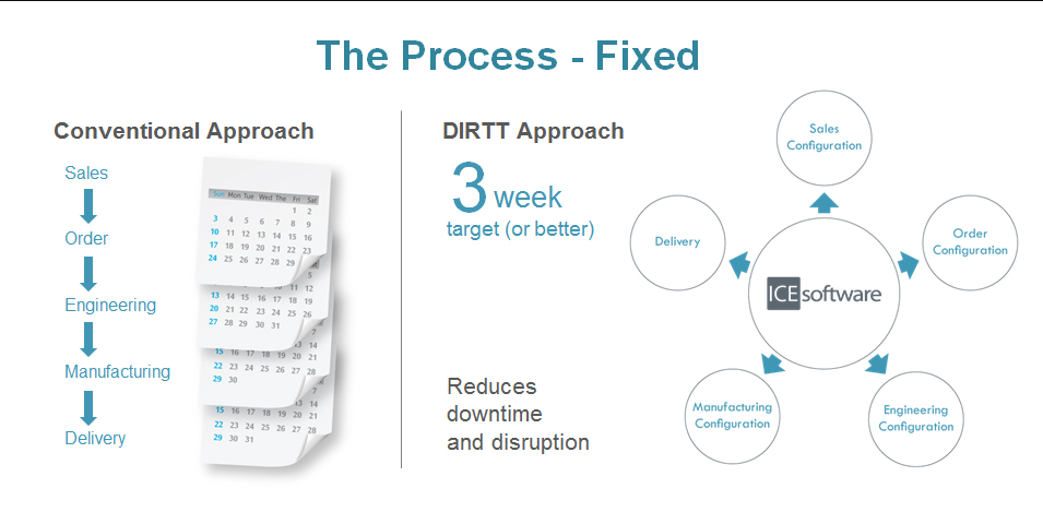DIRTT's approach to construction reduces downtime and disruption